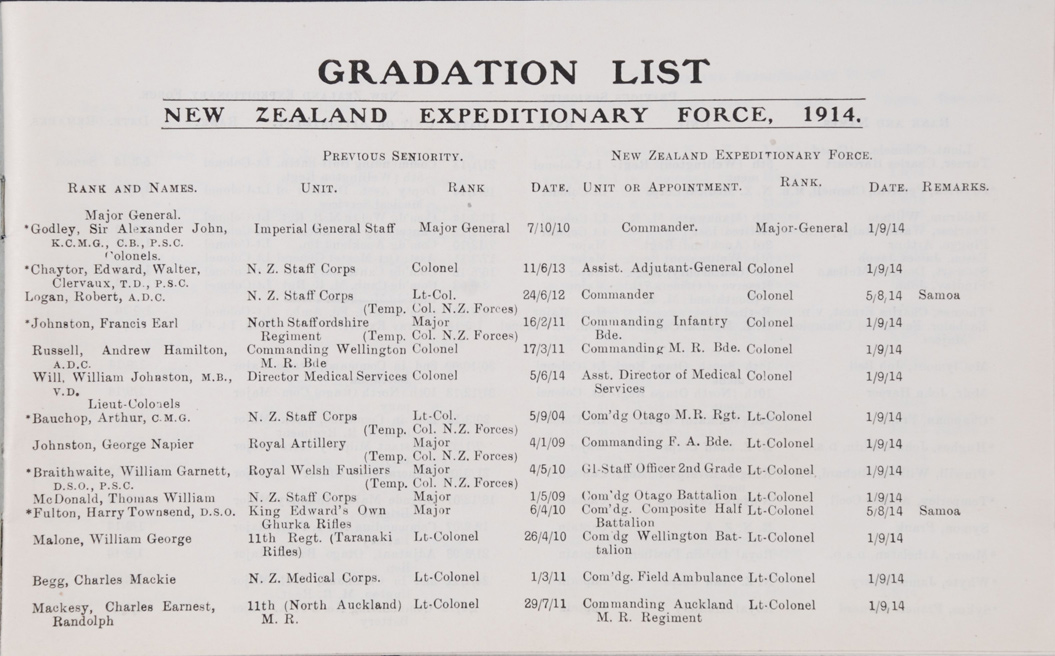 Gradation List. [Wellington?] : New Zealand Expeditionary Force, 1914
